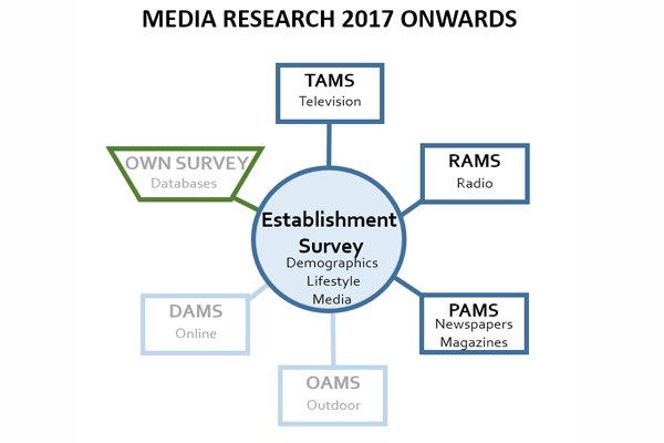 Media Research 2017 Onwards | PRC
